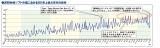 週間映像ソフト市場におけるBD売上額占有率の推移(表)