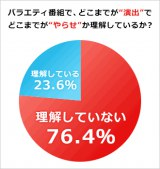 """視聴者の7割以上が""""演出""""と""""やらせ""""の境界線を理解していないという結果に"""