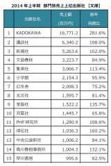 2014 年上半期 部門別売上上位出版社 【文庫】 (C)ORICON inc.