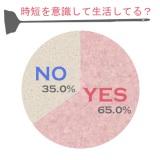 時短術を実践していると答えた人は65.0%と半数以上に