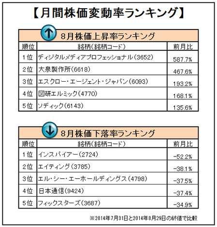 8月の月間変動率ランキングトップ5、ワースト5を発表(オリコンDサイエンス調べ)。 (C)oricon ME inc.