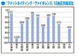 アルバム『ファッシネイティング・ヴァイオレンス』12地区別の順位(グラフ)