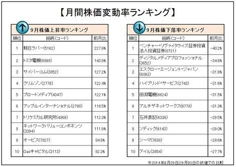9月の企業株価変動率ランキング「トップ10」「ワースト10」を発表(オリコンDサイエンス調べ)。 (C)oricon ME inc.