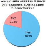全体の78.9%が【YES】という結果に