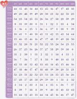 【表2/1998〜2015年生まれ用】あなた(占いたい人)の生まれた年と月が交わる数字をチェック