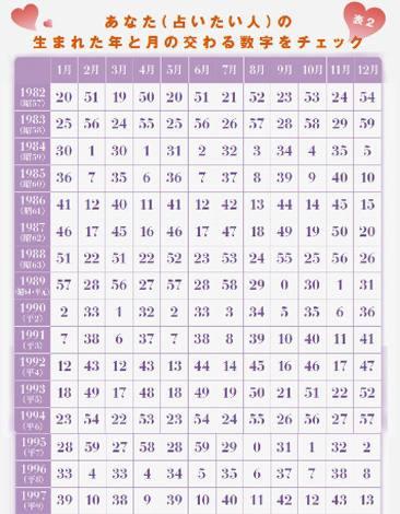 【表2/1982〜1997年生まれ用】あなた(占いたい人)の生まれた年と月が交わる数字をチェック