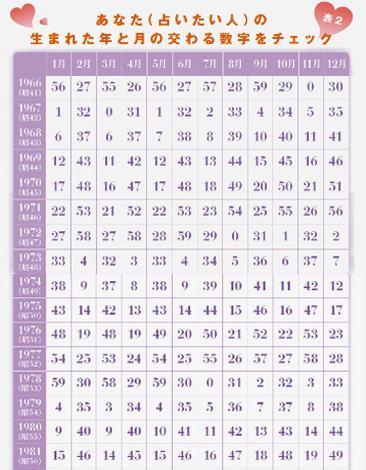 【表2/1966〜1981年生まれ用】あなた(占いたい人)の生まれた年と月が交わる数字をチェック