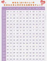 【表2/1950〜1965年生まれ用】あなた(占いたい人)の生まれた年と月が交わる数字をチェック