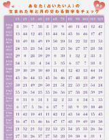 【表2/1934〜1949年生まれ用】あなた(占いたい人)の生まれた年と月が交わる数字をチェック