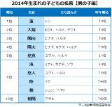 2014年生まれの『子どもの名前ランキング(男の子編)』TOP10 ※データ出典:明治安田生命