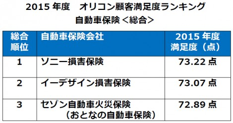 オリコン顧客満足度ランキング『自動車保険』総合第1位は【ソニー損害保険】