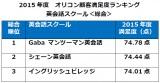 オリコン顧客満足度ランキング『英会話スクール』総合第1位は【Gaba マンツーマン英会話】