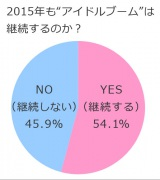 """2015年も""""アイドルブーム""""は継続するのか?"""