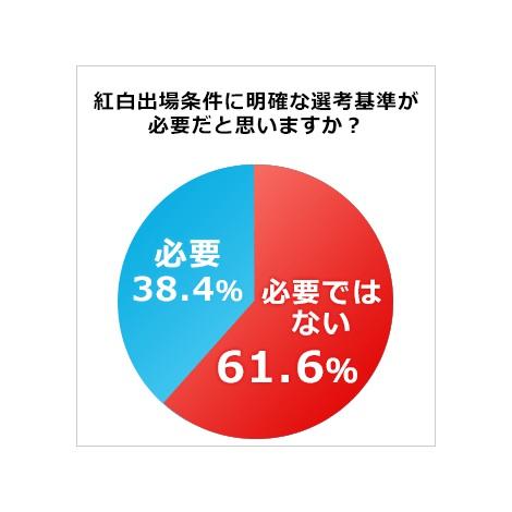 【必要ではない】が61.6%と上回った