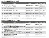 14年12月度ODSランキング「録画系」「生中継系」トップ5