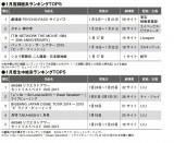15年1月度ODSランキング「録画系」「生中継系」トップ5