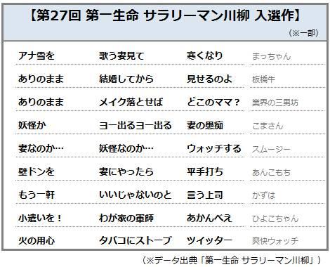 ※川柳、雅号はすべて応募者の表記に従っているため、一部当て字等での表記で掲載しています。作品の著作権は、すべて第一生命に帰属しています。無断での転載、使用はご遠慮ください。