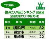 """『""""死後に""""住みたい街ランキング』TOP3"""