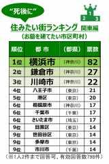"""『""""死後に""""住みたい街ランキング』TOP10"""