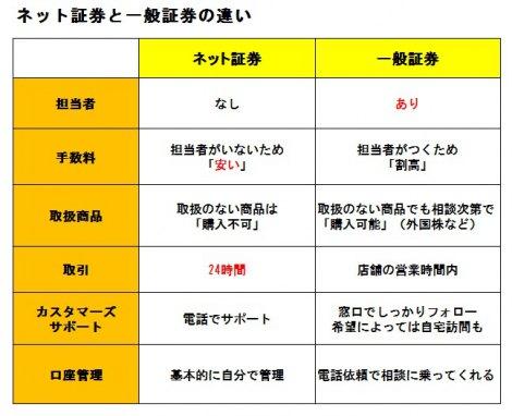 【表】「ネット証券」と「一般証券」の違い (C)oricon ME inc.