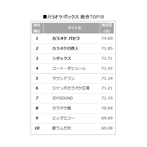 【総合TOP10】調査史上初! 顧客満足度の高い『カラオケボックス』ランキング (C)oricon ME inc.