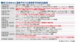 Mr.Children、最新アルバム発売までのおもな動き