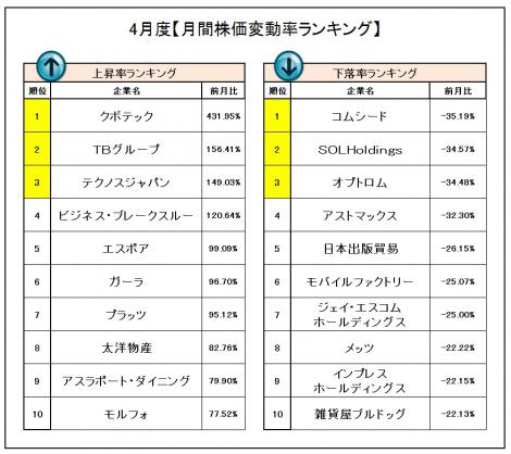 4月度の『株価変動率ランキング』 (C)oricon ME inc.