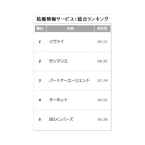 利用者897人が選んだ!顧客満足度の高い『結婚情報サービス』ベスト5(C)oricon ME inc.