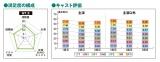 『天皇の料理番』満足度の5項目の構成。データは1〜3話目の合算