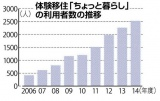 体験移住事業「ちょっと暮らし」の利用者数の推移