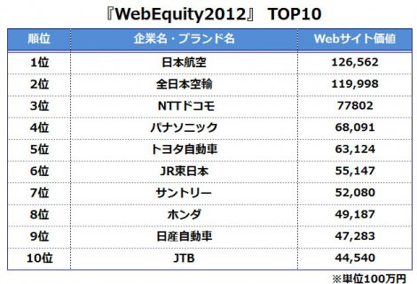 『Web Equity 2012』TOP10