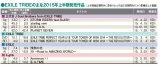 EXILE TRIBEが2015年上半期に発売した主な作品とセールス規模