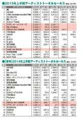上半期アーティストトータルセールス表(ATS/シングル、アルバム、音楽DVD、音楽BDの総売上額をアーティストごとにまとめたもの)