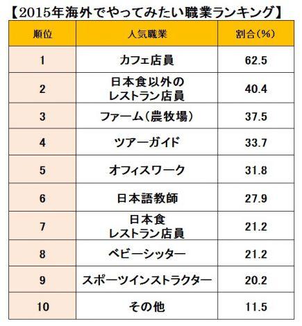 2015年度「海外でやってみたい職業ランキング」ベスト10 (C)oricon ME inc.