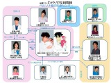 連続ドラマ『コウノドリ』相関図 (C)TBS