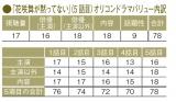 オリコンが調査するドラマ満足度調査結果では、ドラマ『花咲舞が黙ってない』の5話目の反応が上昇。上川隆也を中心とした物語に、視聴者が好反応を見せた