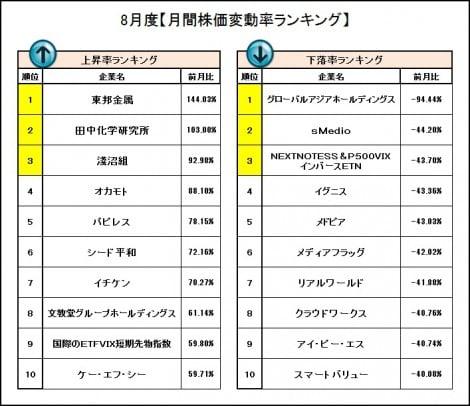 8月度『株価変動率ランキング』 (C)oricon ME inc.
