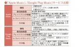 「Apple Music」と「Google Music」サービス比較