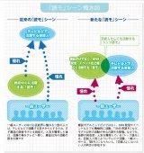 従来の「読モ」と新たな「読モ」の概念(図)