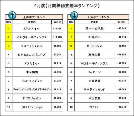 9月度『株価変動率ランキング』 (C)oricon ME inc.