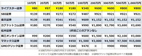 【図1】1注文毎の約定代金に応じた株(現物取引)の手数料を比較(C)oricon ME inc.