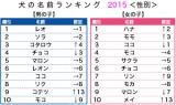2015年犬の名前ランキング 男女別の結果 (データ出典:アニコム損害保険)