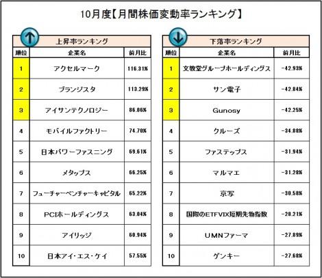 【表】10月度「月間株価変動率ランキング」 (C)oricon ME inc.