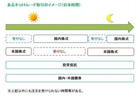 """利用前におさえておきたい""""ネットトレード""""の初歩をFPが解説!"""