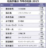 『社長が選ぶ 今年の社長 2015』TOP10 データ出典:産業能率大学