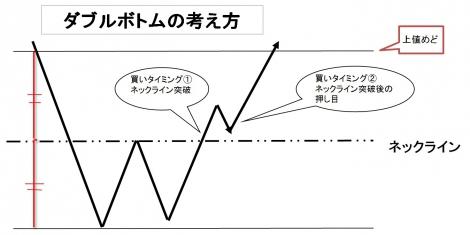 【図表1】ダブルボトムの考え方(C)oricon ME inc.