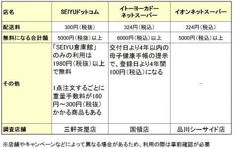 【表】大手ネットスーパー3社の配送料比較 (C)oricon ME inc.
