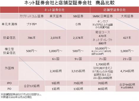 【図表】ネット証券と店舗型証券の商品比較(C)oricon ME inc.