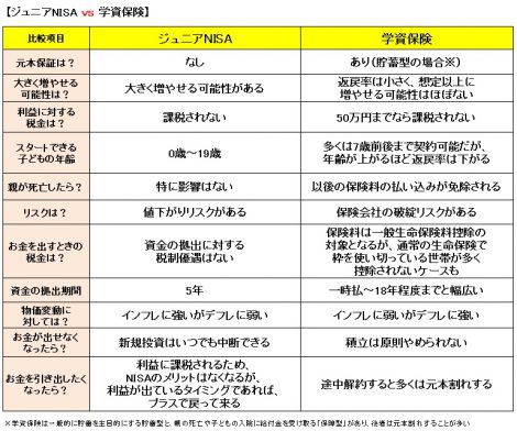 【図】ジュニアNISAと学資保険の比較表 (C)oricon ME inc.