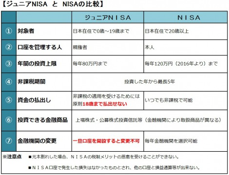 【図】「ジュニアNISA」と「NISA」の比較表